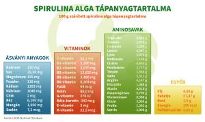spirulina alga termékenység fokozására
