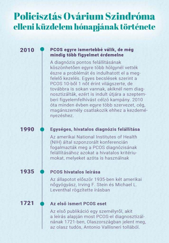 PCOS elleni küzdelem története